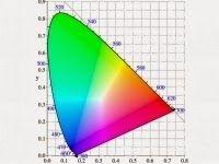 Lampadas de LED Comercial e Residencial.: Excelente Saturação de cor - LEDConforme o element...