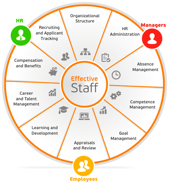 Lanteria Effectivestaff Is A Sharepoint Based Hr Management System That Facilitates The Entire Human Resources Human Resource Management Human Resources Career