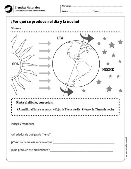 Caracteristicas Del Dia Y De La Noche Lessons Tes Teach