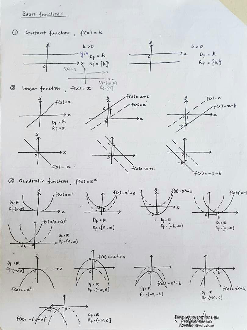 Malaysian Matriculation Mathematics Semester 1 Chapter 5 Graphs And Functions Short Notes 1 3 Mathematics Education Math Tutorials Studying Math [ 1080 x 810 Pixel ]