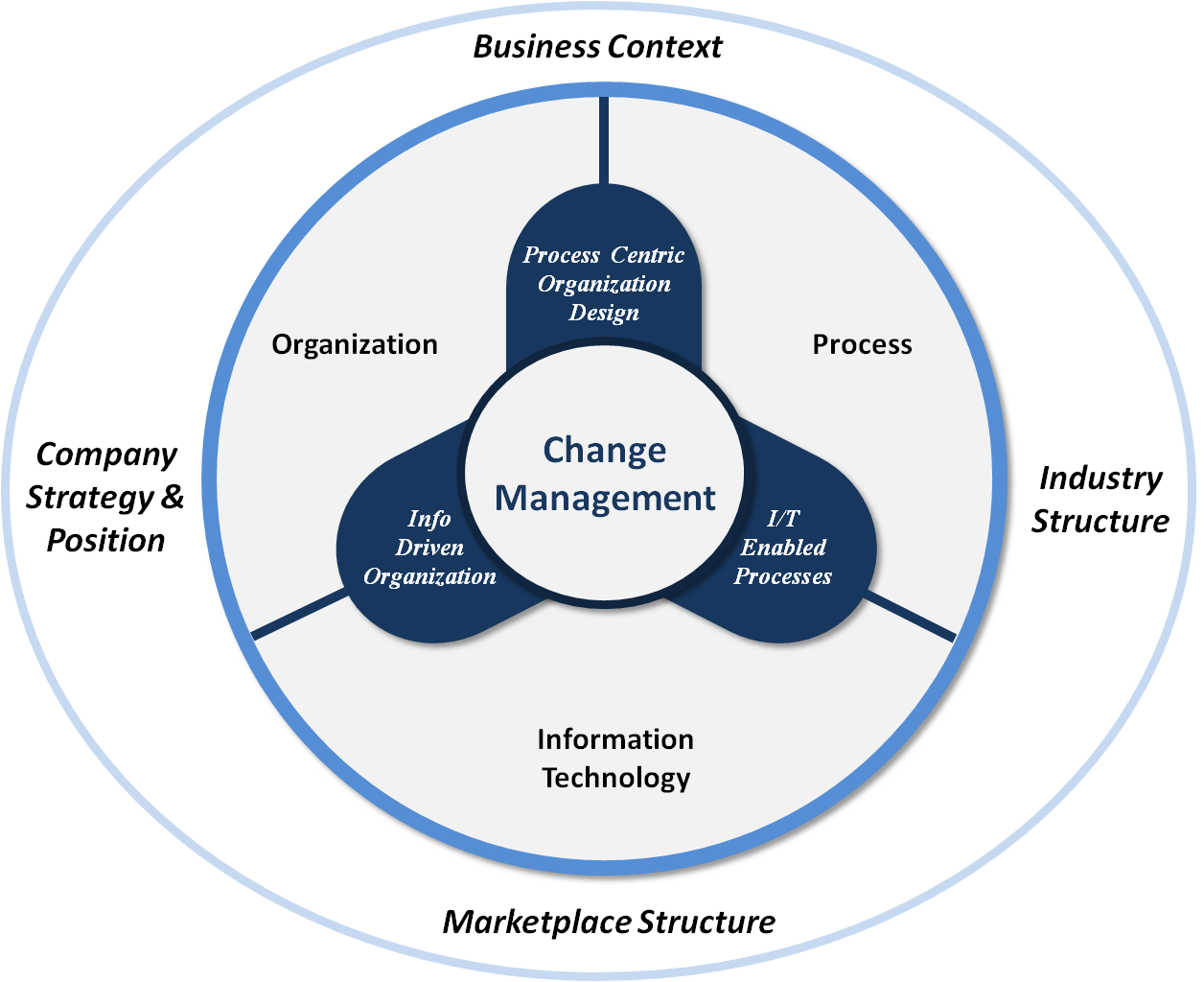 process of managing organizations Managing by values® is a comprehensive process of organizational, strategic  and cultural examination, exploration and realignment that was adopted by ho .