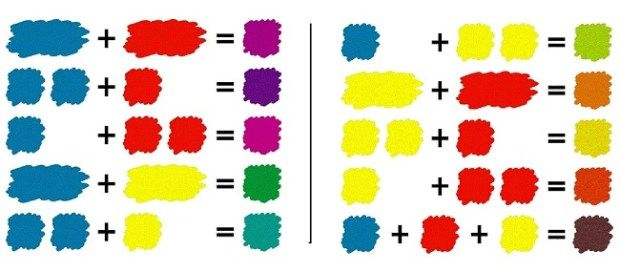 Hangi Renk Nasil Elde Edilir Alintidir Renkler Boya