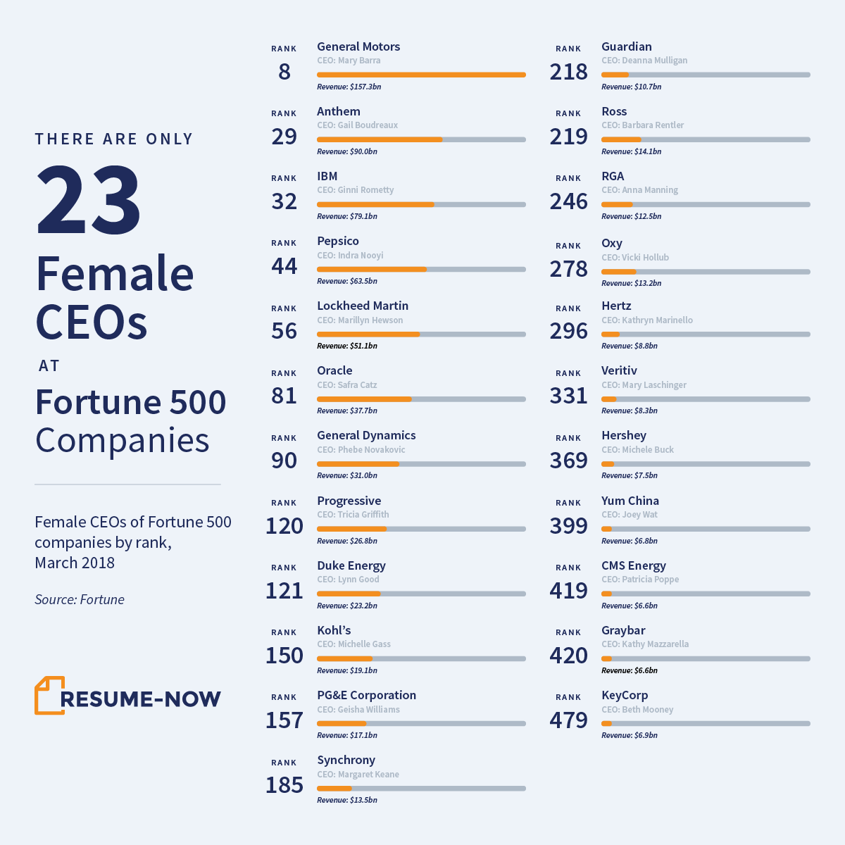 Not even 5 of all Fortune 500 companies have female CEOs
