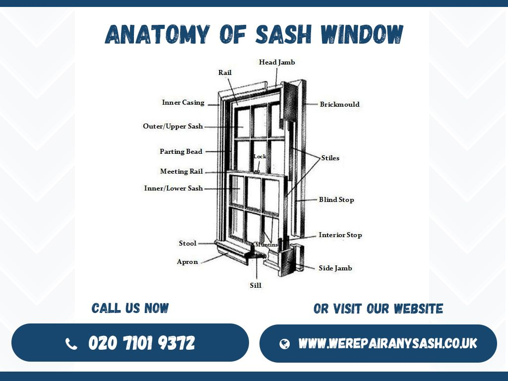 Here is a perfect anatomy of your sash window presented by We repair ...