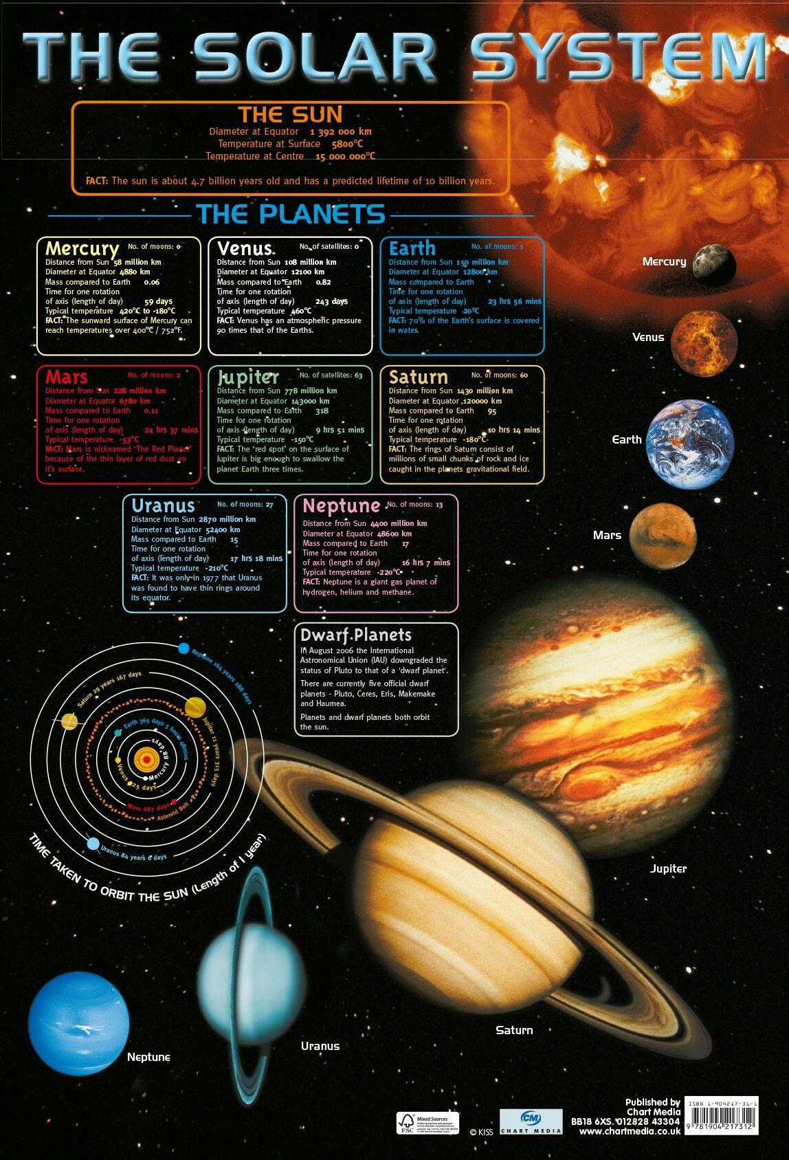 Solar System Cartaz Sistema Solar Sistema Solar Sobre Planetas