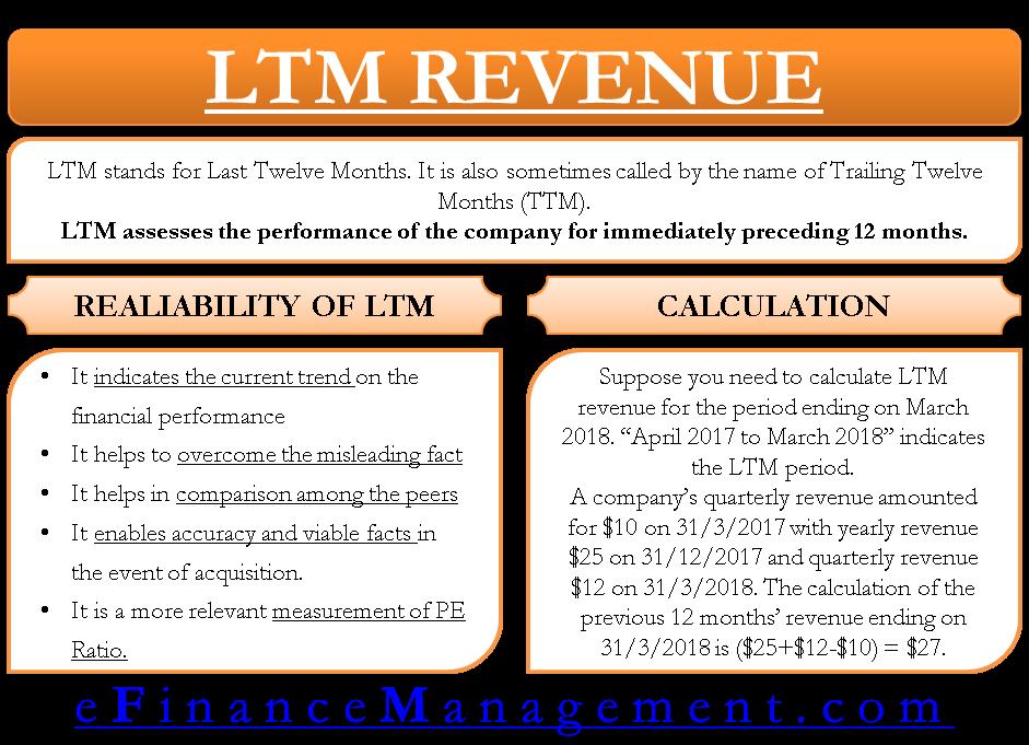 ltm revenue efinancemanagement money management advice financial strategies analysis tesla profit and loss statement