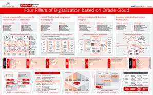 Solve Digital Transformation Challenges Using Oracle Cloud Oracle Cloud Digital Transformation Challenges