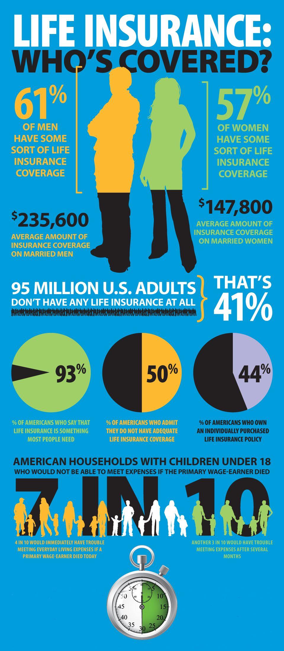 Homeownersinsurancefortlauderdale Insurance Awareness Life
