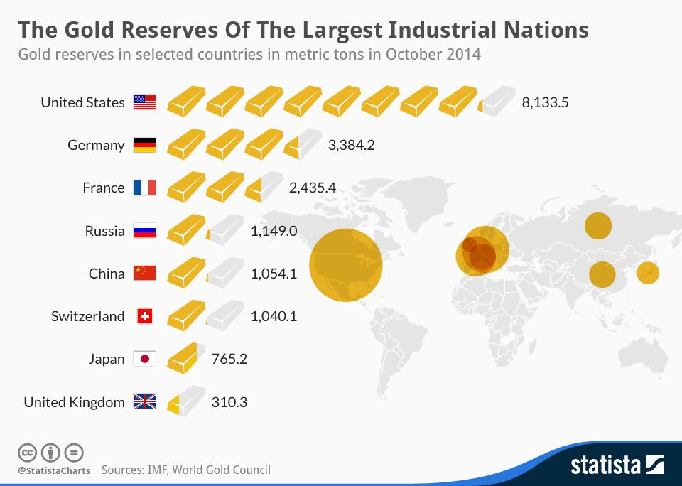 The Gold Reserves Of The Largest Industrial Nations Gold Reserve