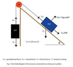 Free Body Diagram Slope Body Diagram Physics Mechanics Physics
