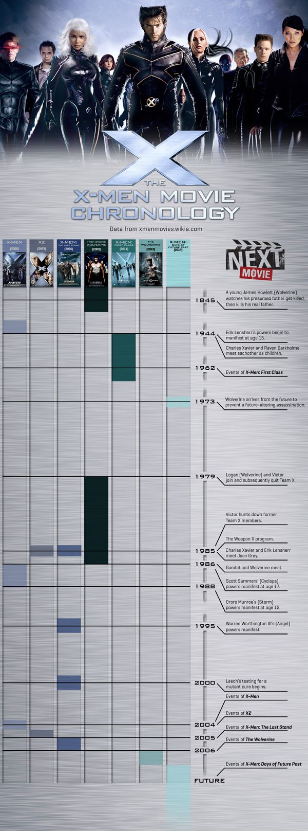 Infographic The X Men Movie Chronology Man Movies X Men Movies