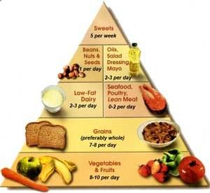 foods to lower blood pressure dash pyramid Top Foods For High Blood Pressure