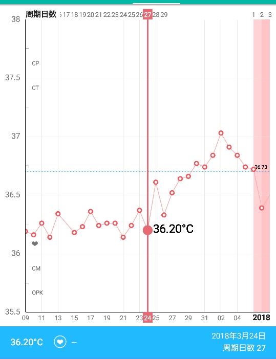 生理前 体温 グラフ