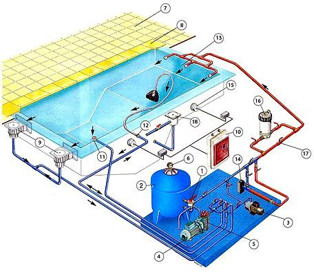 Swimming Pool Design Guidelines On The Top Floor In High Rise Building Swimming Pool Construction Swimming Pool Plan Pool Construction