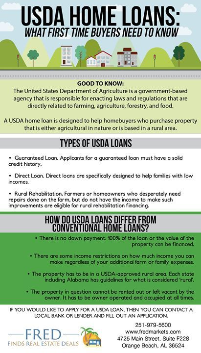 Are You Familiar With Usda Home Loans Usda Homeloan Frednewman Kellerwilliams Goodtoknow Home Buying Home Ownership First Time