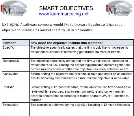 Marketing Objective Example Marketing Objectives Set Out What A