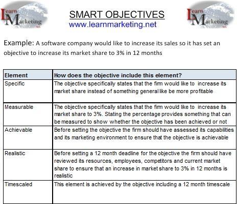 Smart Objectives Student Nurse Resume Resume Objective Examples Nursing Resume
