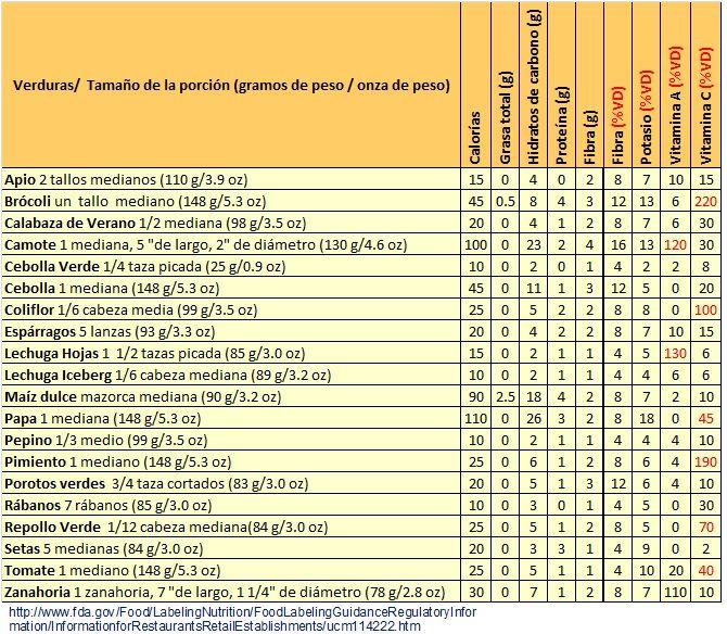 Tabla de composicion de alimentos composici 243 n qu 237 for Quimica de los alimentos pdf