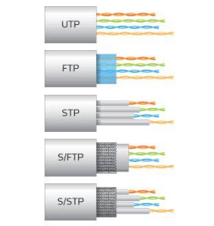 Quelle différence entre les cables & Prises RJ45 UTP, FTP, STP, CAT5 ...