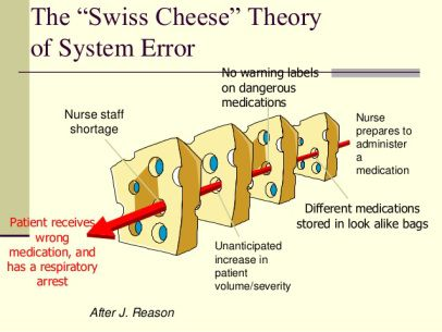 Patient Safety And The Blame Game Patient Safety Patient Safety