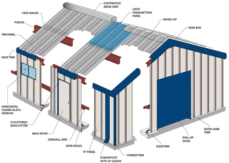 Metal Siding Styles, brought to you by ShopitWow.com