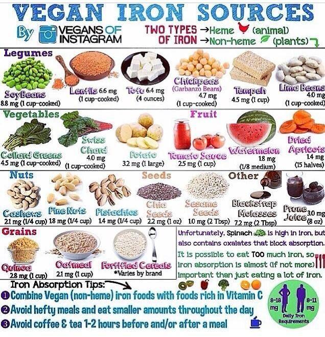 Iron Rich Food Vegan iron sources, Vegan iron, Vegan