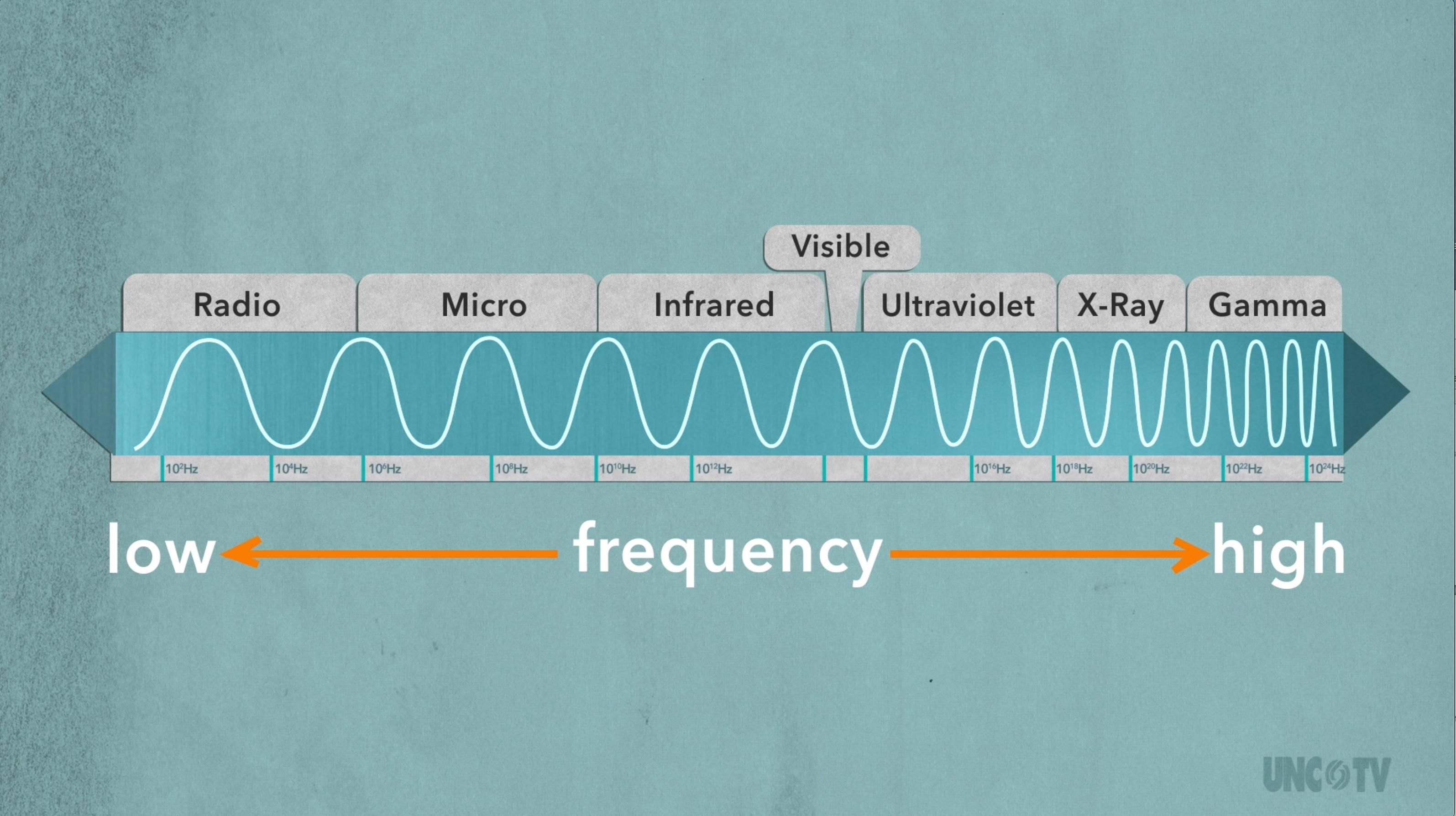 Electromagnetic Spectrum In