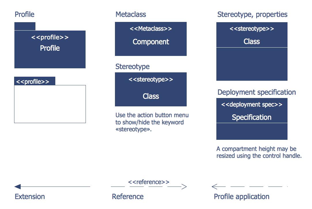 Design Elements Bank Uml Profile Diagram Software Development