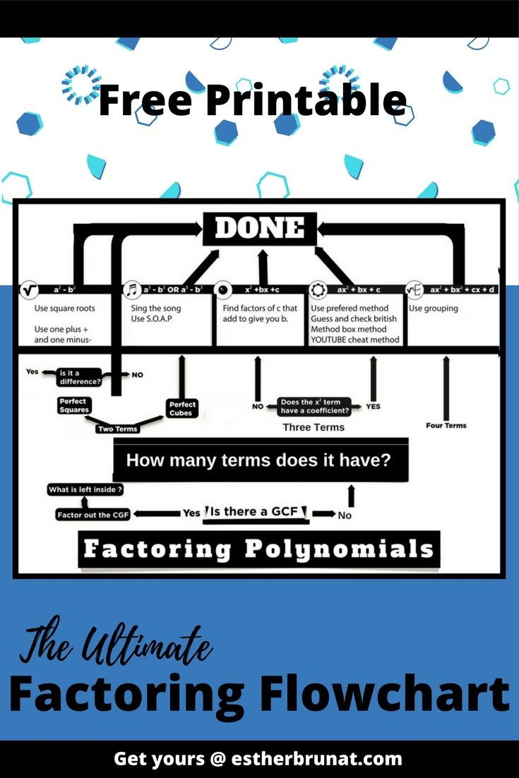 The Ultimate Factoring Flow Chart | Pinterest | Chart, Algebra and Math