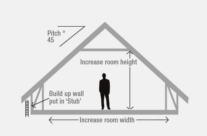 Attic Loft Conversions Ets Engineered Timber Solutions