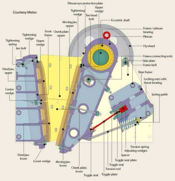 Jaw-Crusher-diagram | Mineral Processing & Metallurgy | jaw ... on