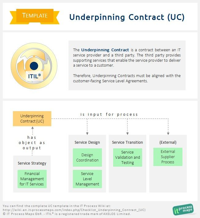 Checklist Underpinning Contract Uc It Service Provider