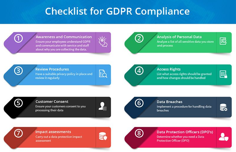 What Is The Gdpr Its Requirements Deadlines Complete Checklist