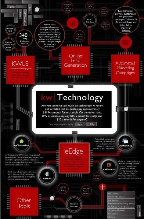Tech at Keller Williams  | Careers Worth Having, Businesses