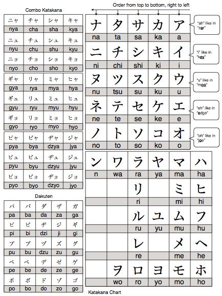Textfugu Katakana Chart Katakana Chart Hiragana Chart Japanese Language Learning