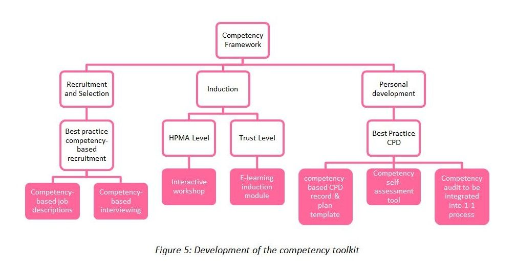 Hr Competency Framework  Healthcare People Management Association