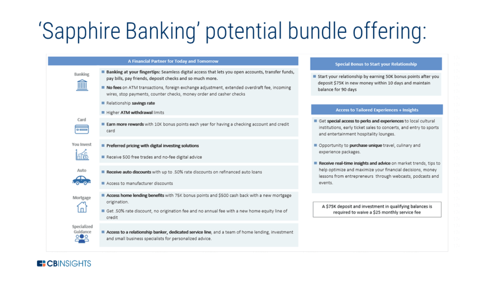 How Jpmorgan Is Preparing For The Next Generation Of Consumer Banking Banking Fintech Financial Services