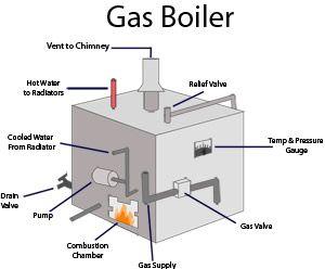 Gas Boiler Diagram Heating Boilers Gas Boiler Central Heating