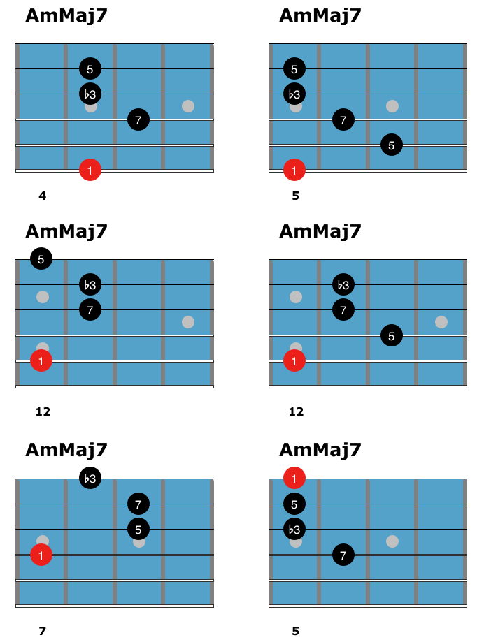 Mmaj7 Chords Music Ed Pinterest Guitars Guitar Chords And