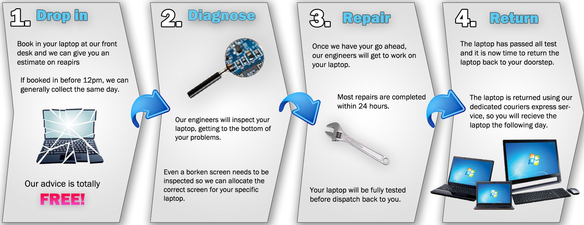Macbook Laptop Repair Banner For Website Designers To Use