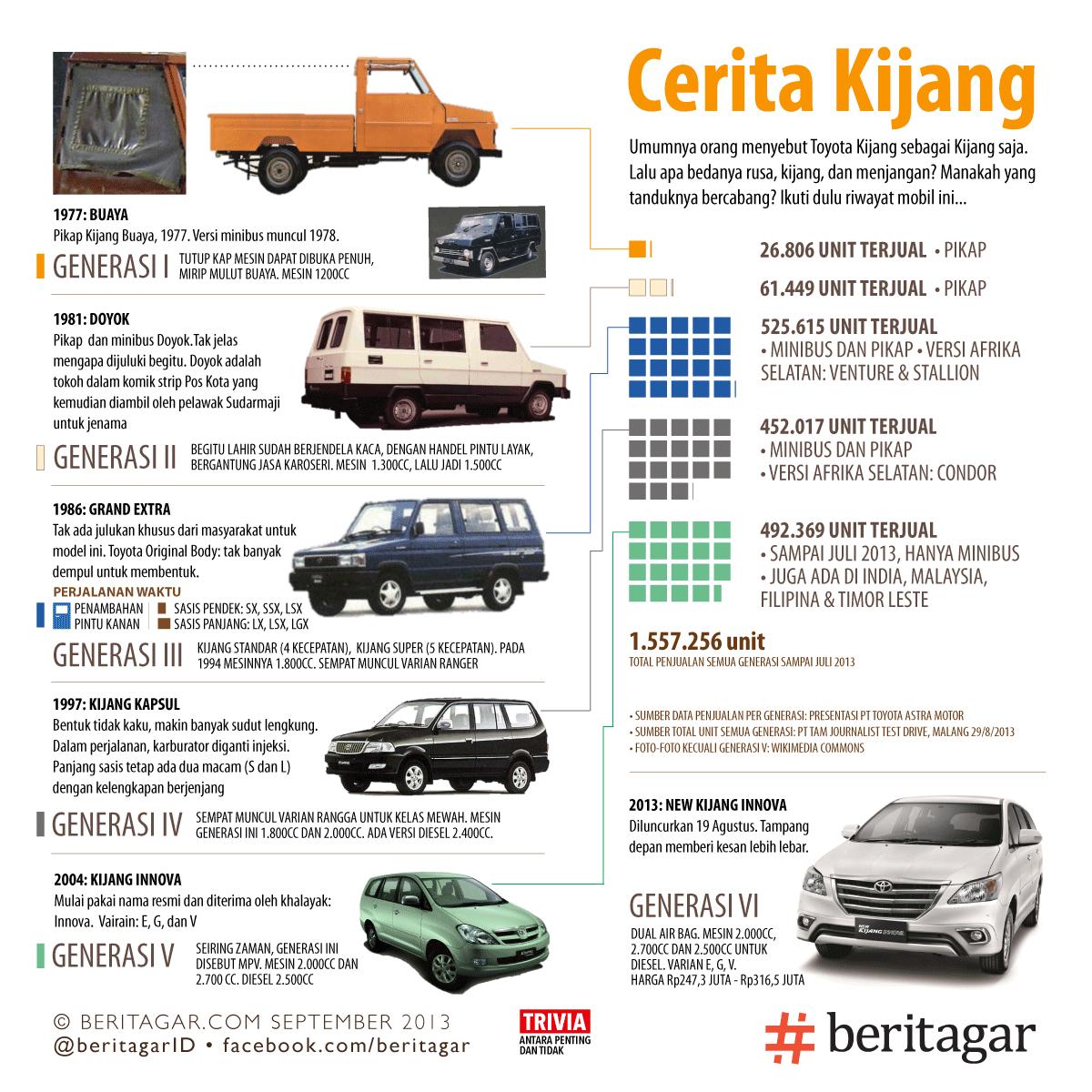 Chevrolet Indonesia Tutup Harga Mobil Bekasnya Terjun Bebas
