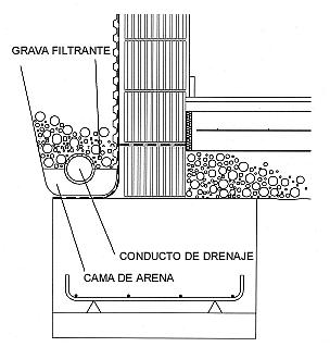 Colocaci 243 N Del Drenaje Perimetral Construction Details