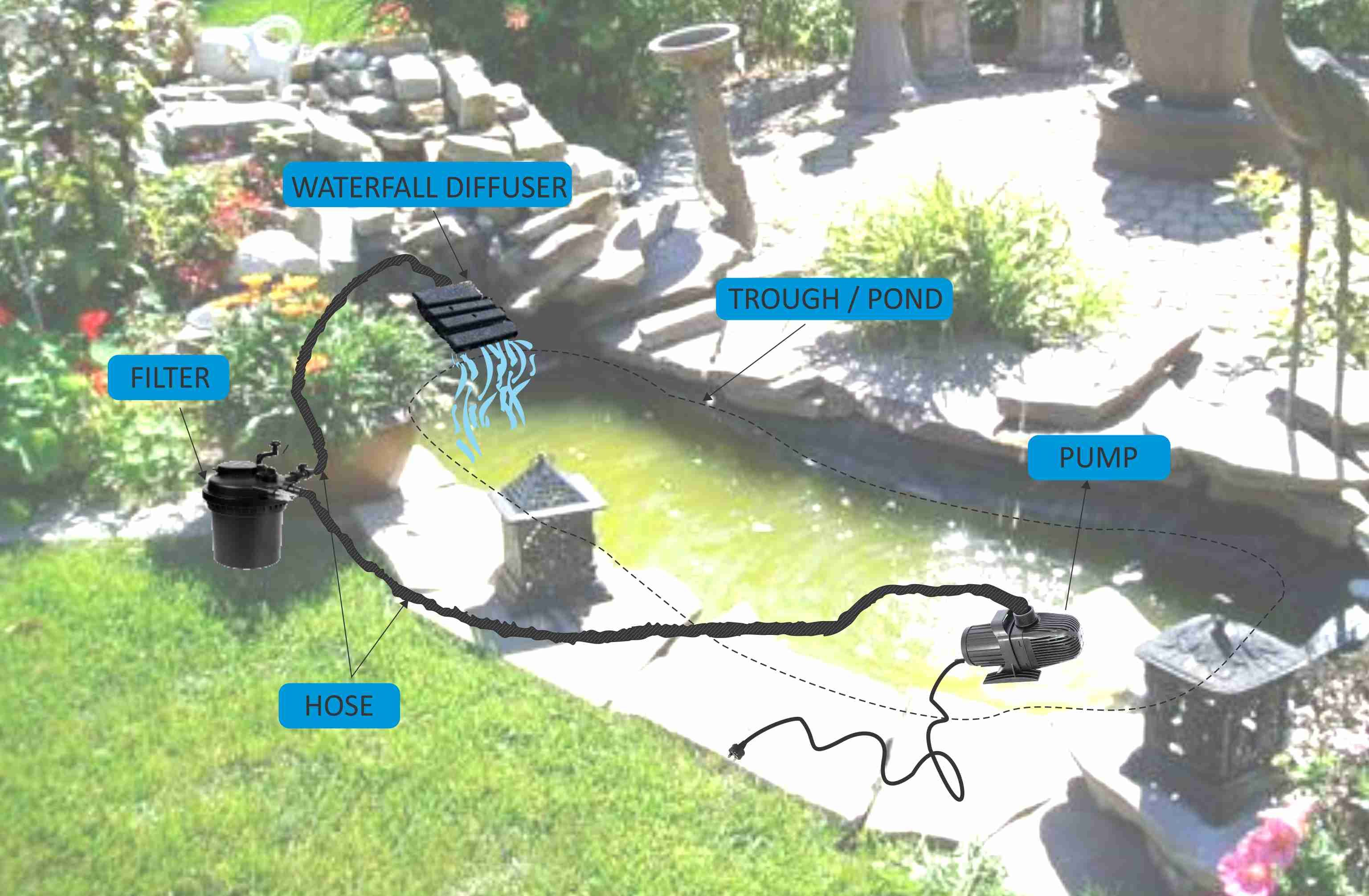 Pond waterfall system google haku fish pond technic for Pond filter setup diagram