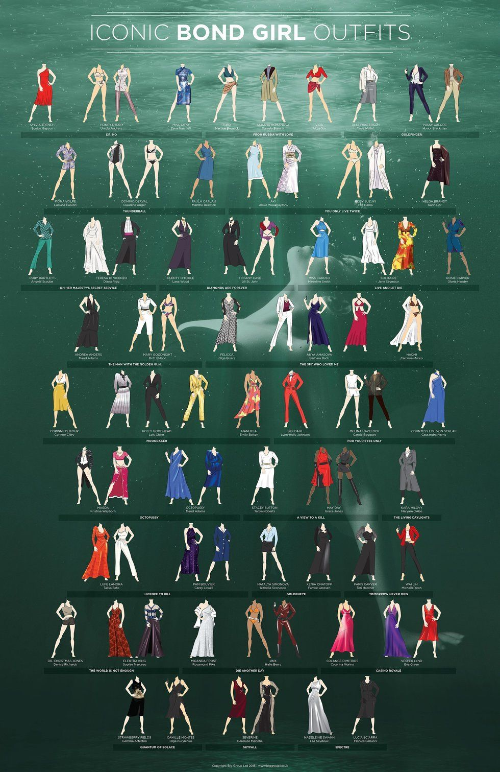 77 iconic outfits worn by the women of Bond | Pinterest | Julfest ...
