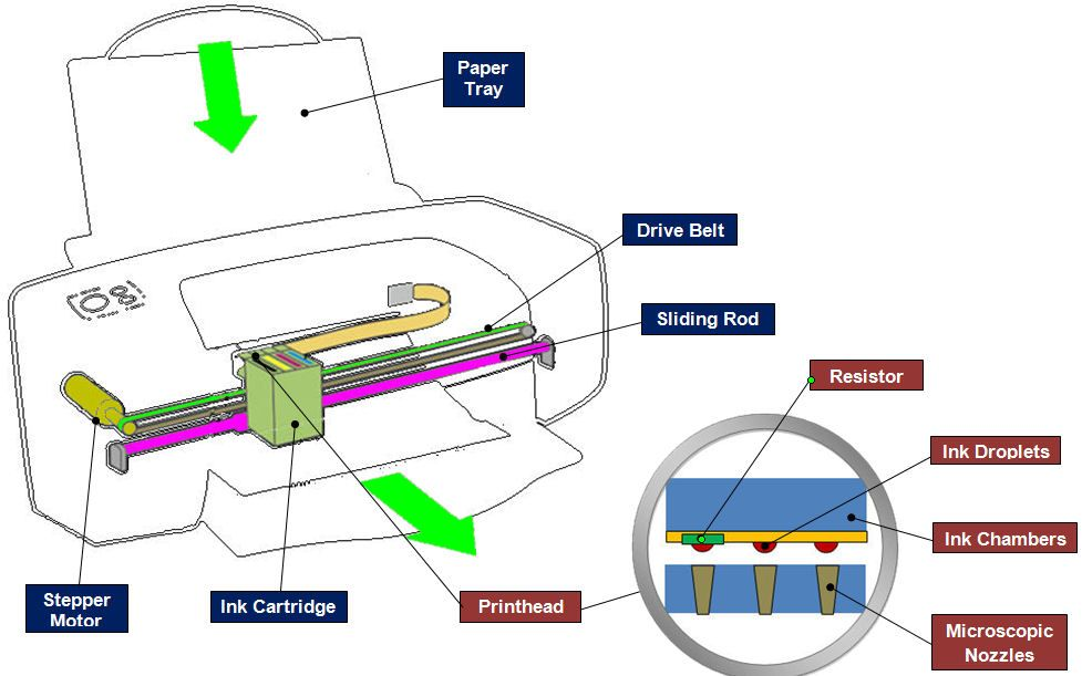 Inkjet Printers And Printer Ink Cartridges How They Work Stuff