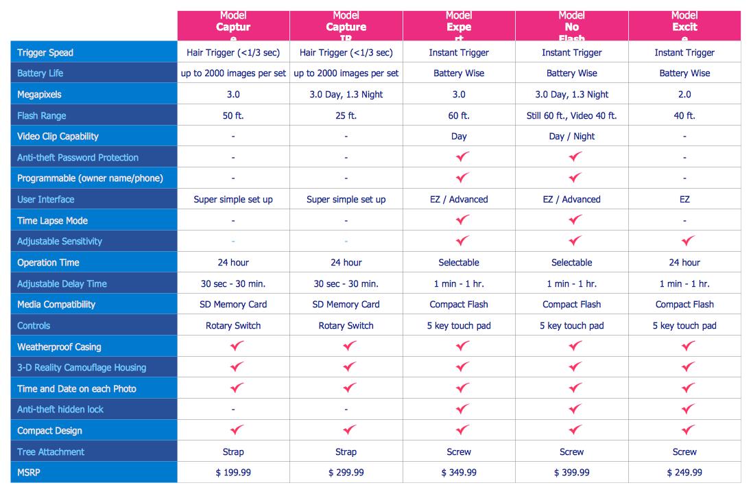Feature Comparison Chart  Digital Scouting Cameras  Marketing