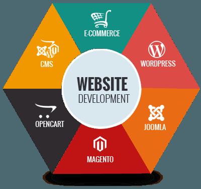 Best Website Development Companies In London Uk In 2020 Online Marketing The Professional