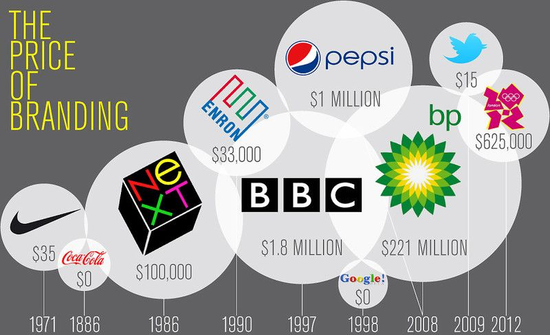 Infographic The Cost Of A Famous Logo? From 0 To 211