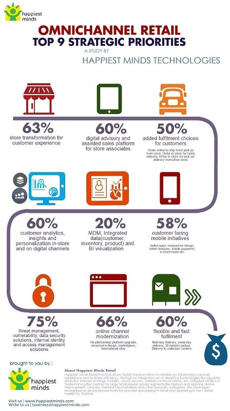9 Omnichannel Retail Strategic Priorities Retailing