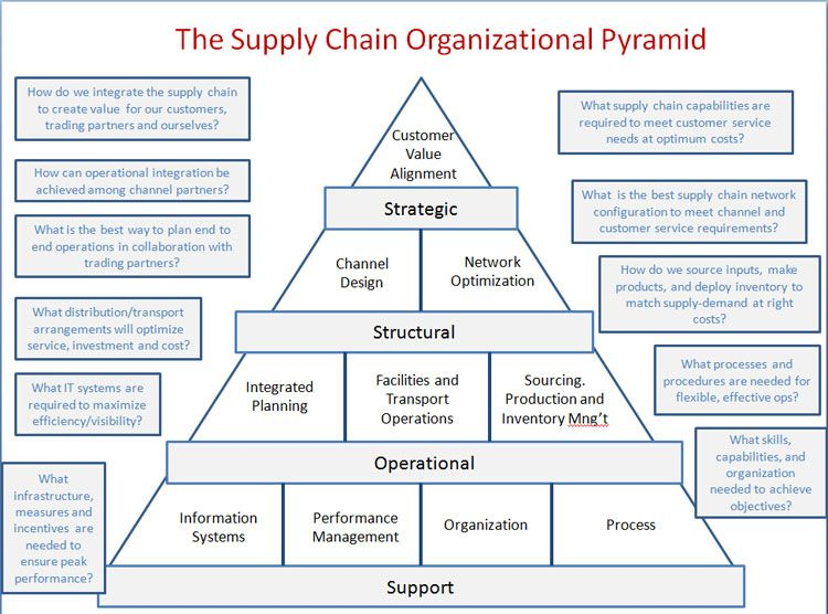 Supply Chain Organizational Pyramid